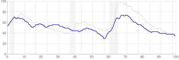 Montana monthly unemployment rate chart from 1990 to July 2019
